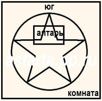 Схема расположения ритуальных предметов для однополого приворота на кровь